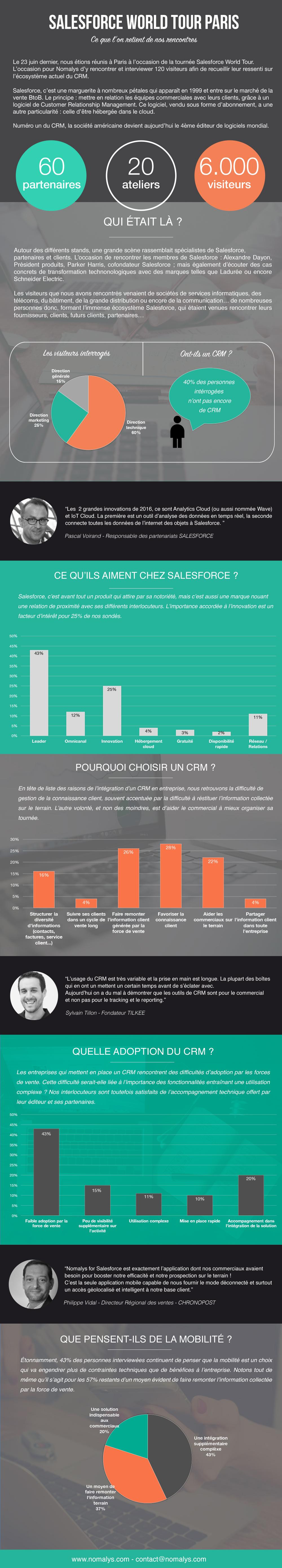 Infographie-SalesforceWorldTour-Nomalys