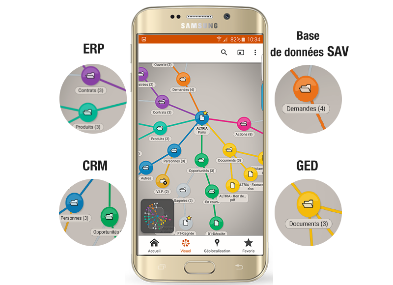 CRM, ERP, GED : Connection à tout logiciel métier
